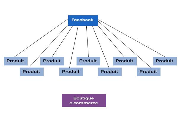 publicité Facebook d'une boutique e-commerce non optimisée
