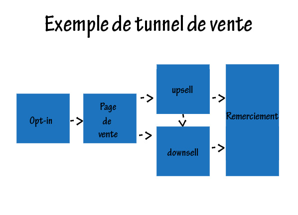 Exemple de tunnel de conversion