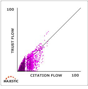 trust flow et citation flow graphique