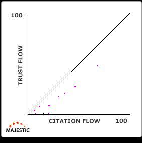Citation_flow et trust flow graphique