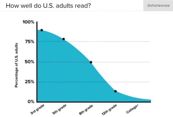 niveau de lecture aux usa