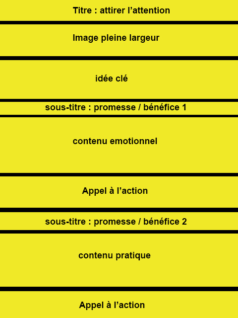 structure d'article de blog